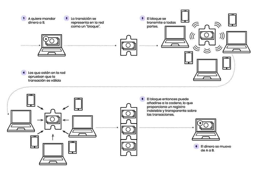 esquema de como funciona el blockchain