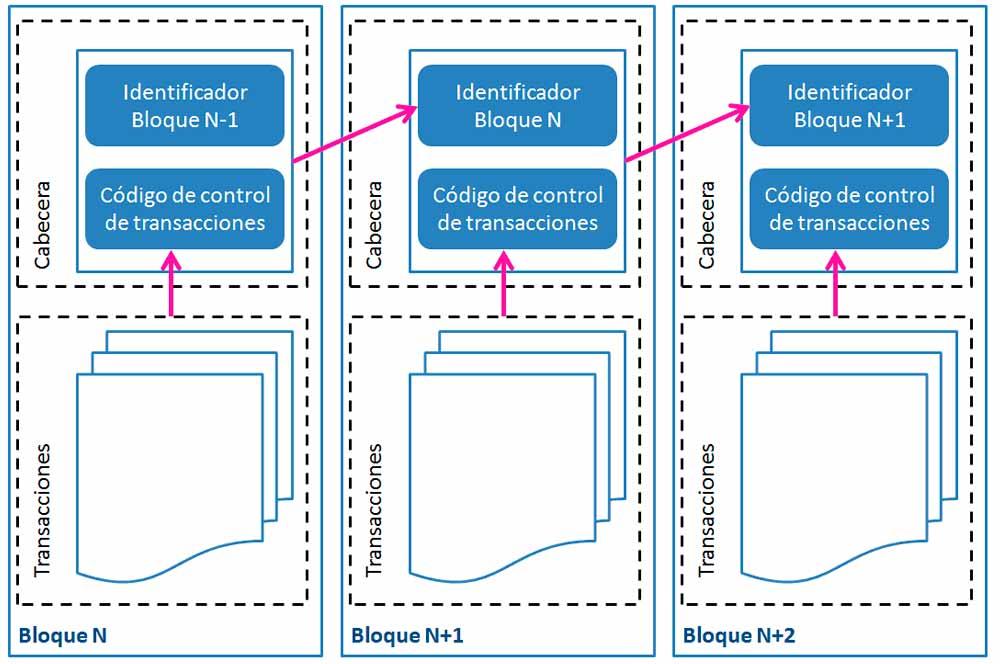 Estructura de la cadena de blackchain
